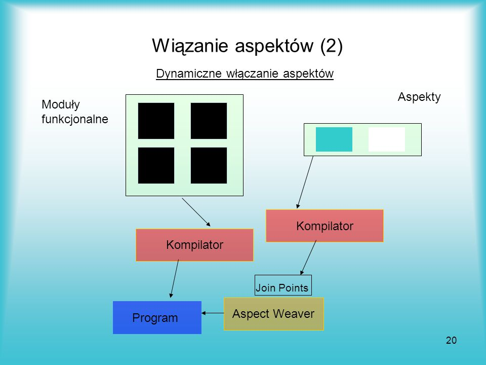 20 Wiązanie aspektów (2) Dynamiczne włączanie aspektów Aspekty Moduły funkcjonalne Kompilator Program Aspect Weaver Join Points