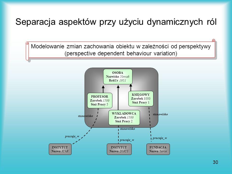30 Separacja aspektów przy użyciu dynamicznych ról Modelowanie zmian zachowania obiektu w zależności od perspektywy (perspective dependent behaviour v
