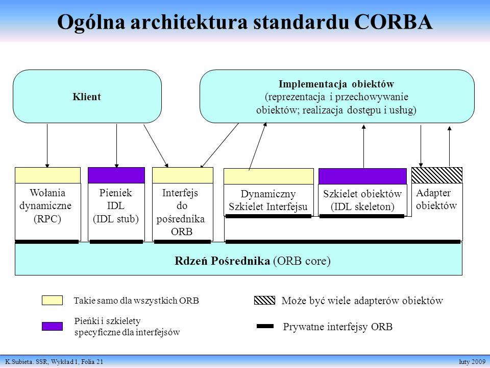 K.Subieta. SSR, Wykład 1, Folia 21 luty 2009 Klient Implementacja obiektów (reprezentacja i przechowywanie obiektów; realizacja dostępu i usług) Wołan