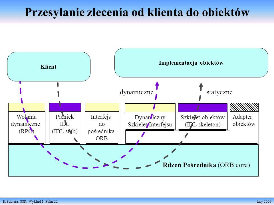 K.Subieta. SSR, Wykład 1, Folia 22 luty 2009 Klient Implementacja obiektów Wołania dynamiczne (RPC) Pieniek IDL (IDL stub) Interfejs do pośrednika ORB