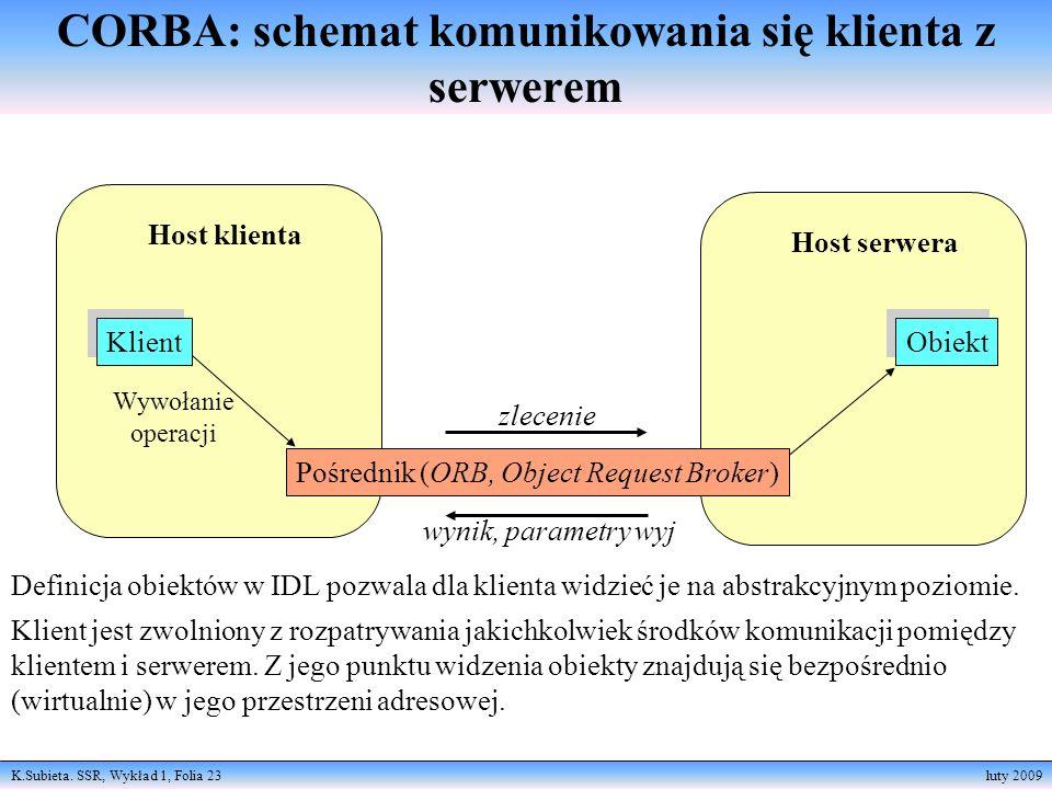 K.Subieta. SSR, Wykład 1, Folia 23 luty 2009 CORBA: schemat komunikowania się klienta z serwerem Host klienta Klient Wywołanie operacji Host serwera O