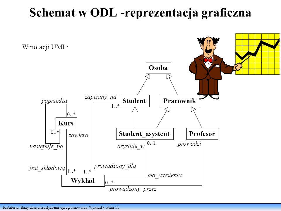 K.Subieta. Bazy danych i inżynieria oprogramowania, Wykład 9, Folia 11 Schemat w ODL -reprezentacja graficzna W notacji UML: poprzedza następuje_po za
