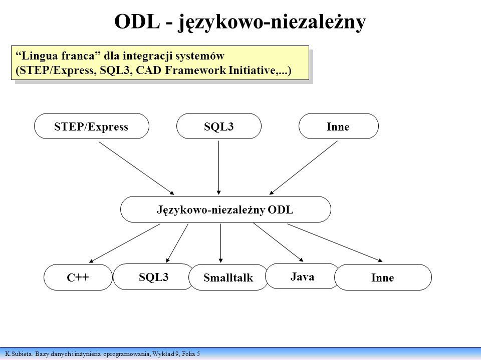 K.Subieta. Bazy danych i inżynieria oprogramowania, Wykład 9, Folia 5 ODL - językowo-niezależny Lingua franca dla integracji systemów (STEP/Express, S