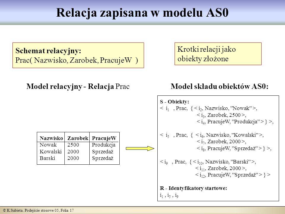 © K.Subieta. Podejście stosowe 05, Folia 17 Relacja zapisana w modelu AS0 Schemat relacyjny: Prac( Nazwisko, Zarobek, PracujeW ) Nazwisko Nowak Kowals