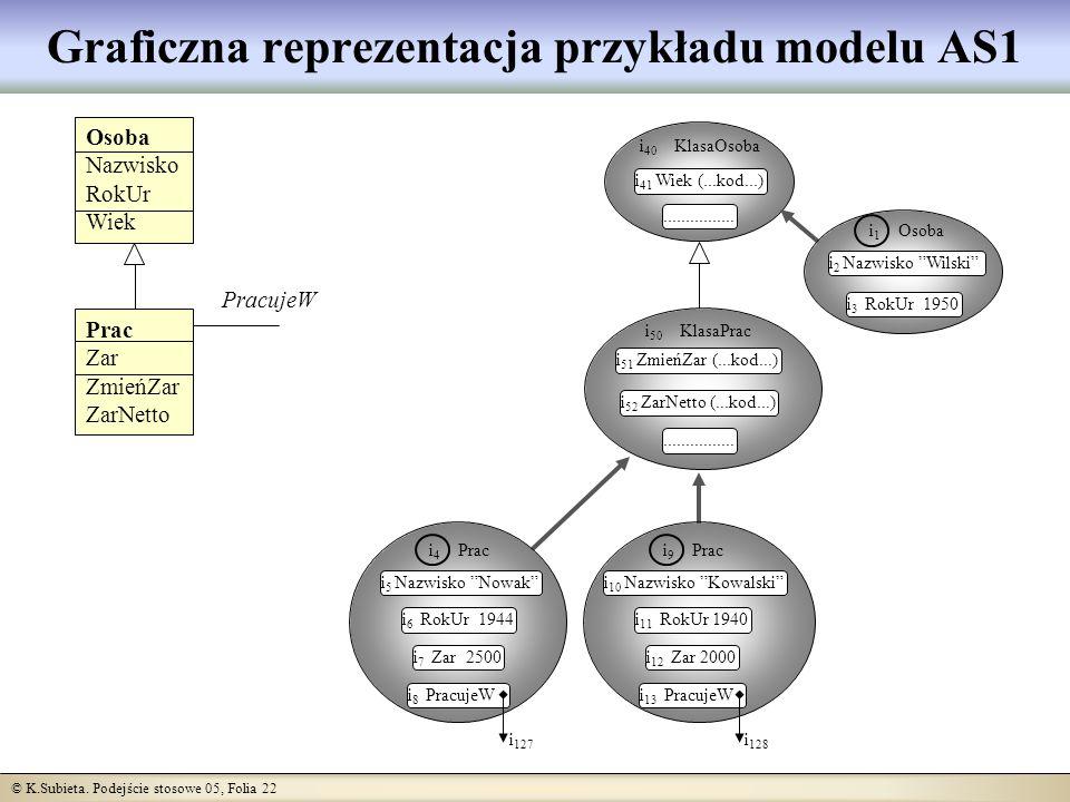 © K.Subieta. Podejście stosowe 05, Folia 22 Graficzna reprezentacja przykładu modelu AS1 i 40 KlasaOsoba i 41 Wiek (...kod...)................ i 50 Kl