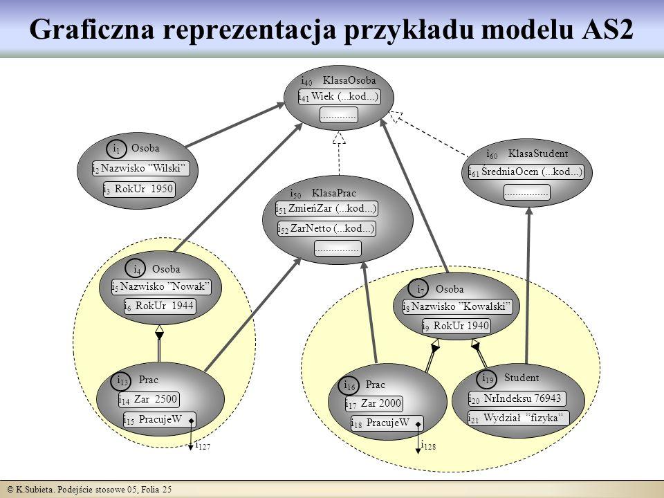 © K.Subieta. Podejście stosowe 05, Folia 25 Graficzna reprezentacja przykładu modelu AS2 i 1 Osoba i 2 Nazwisko Wilski i 3 RokUr 1950 i 40 KlasaOsoba