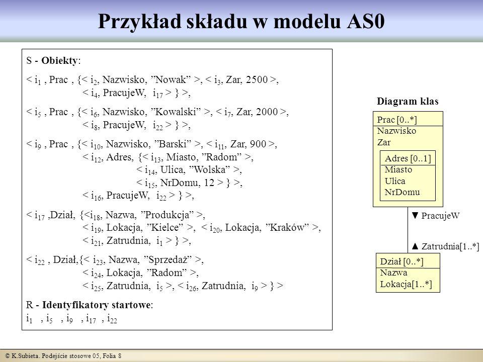 © K.Subieta. Podejście stosowe 05, Folia 8 Przykład składu w modelu AS0 Dział [0..*] Nazwa Lokacja[1..*] Diagram klas PracujeW Zatrudnia [1..*] Prac [