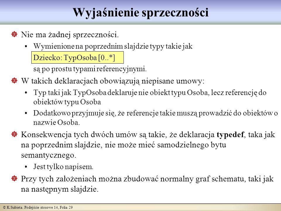 © K.Subieta. Podejście stosowe 14, Folia 29 Wyjaśnienie sprzeczności Nie ma żadnej sprzeczności.
