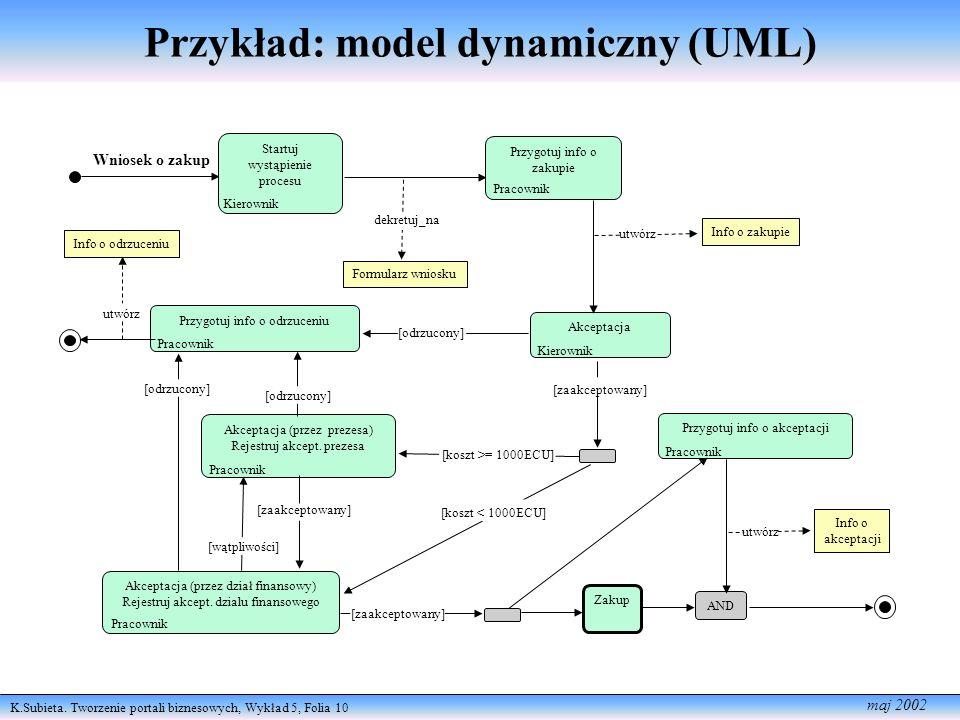 K.Subieta. Tworzenie portali biznesowych, Wykład 5, Folia 10 maj 2002 Przykład: model dynamiczny (UML) Akceptacja (przez prezesa) Rejestruj akcept. pr