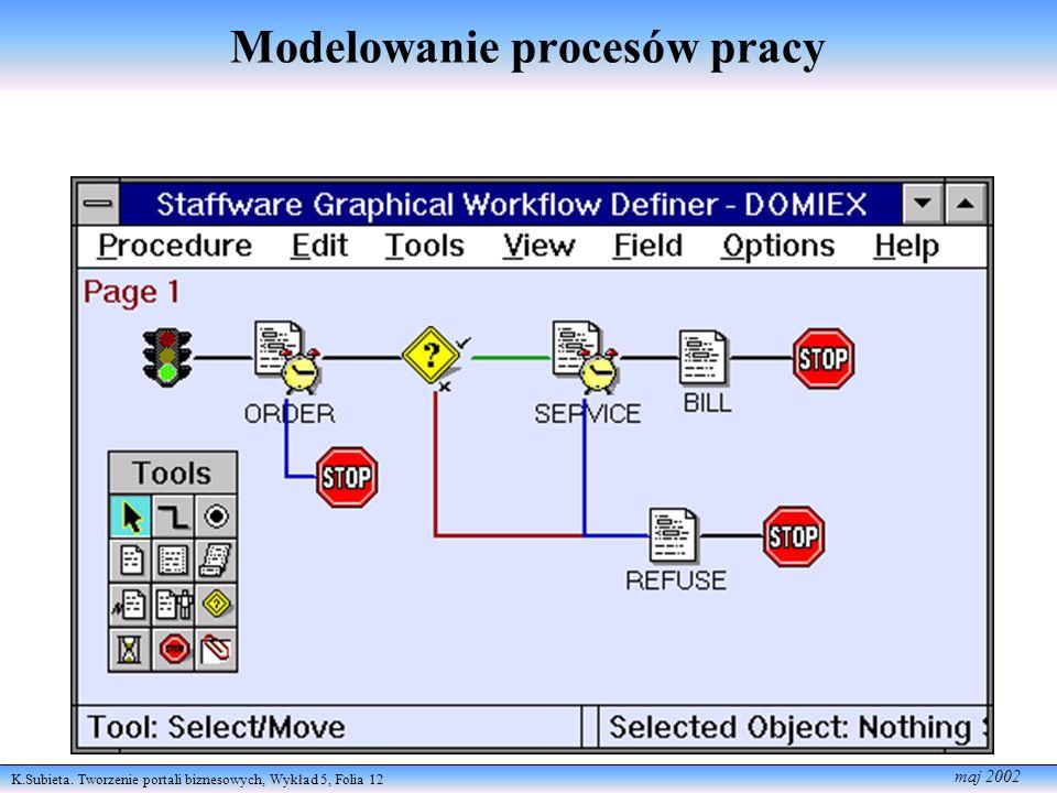 K.Subieta. Tworzenie portali biznesowych, Wykład 5, Folia 12 maj 2002 Modelowanie procesów pracy