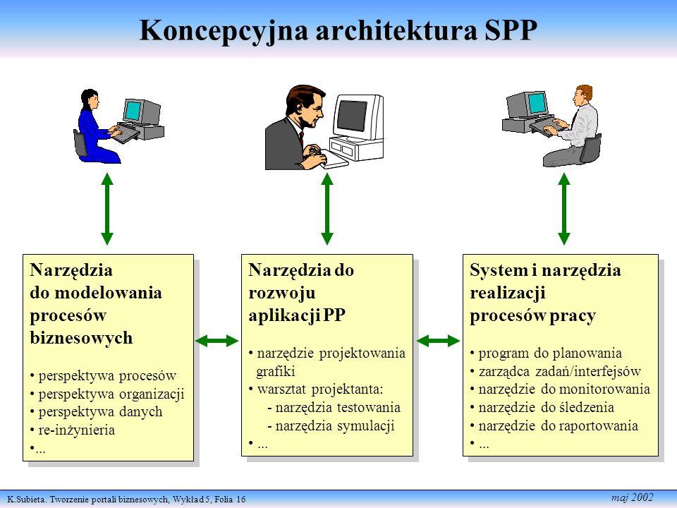 K.Subieta. Tworzenie portali biznesowych, Wykład 5, Folia 16 maj 2002 Narzędzia do modelowania procesów biznesowych perspektywa procesów perspektywa o