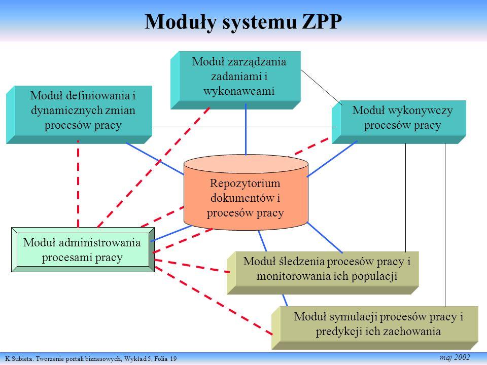 K.Subieta. Tworzenie portali biznesowych, Wykład 5, Folia 19 maj 2002 Moduły systemu ZPP Moduł definiowania i dynamicznych zmian procesów pracy Moduł