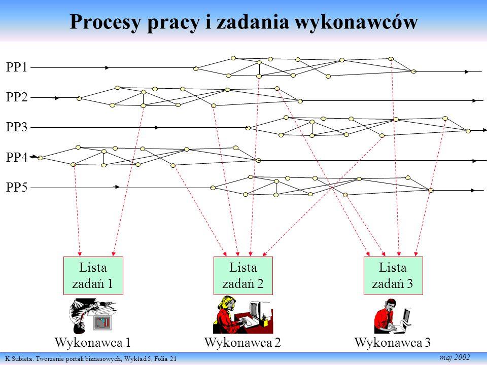 K.Subieta. Tworzenie portali biznesowych, Wykład 5, Folia 21 maj 2002 Procesy pracy i zadania wykonawców PP1 PP2 PP3 PP4 PP5 Wykonawca 1 Lista zadań 1