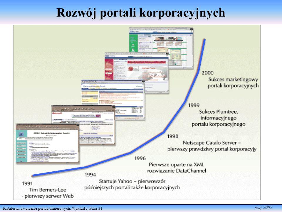 K.Subieta. Tworzenie portali biznesowych, Wykład 5, Folia 31 maj 2002 Rozwój portali korporacyjnych