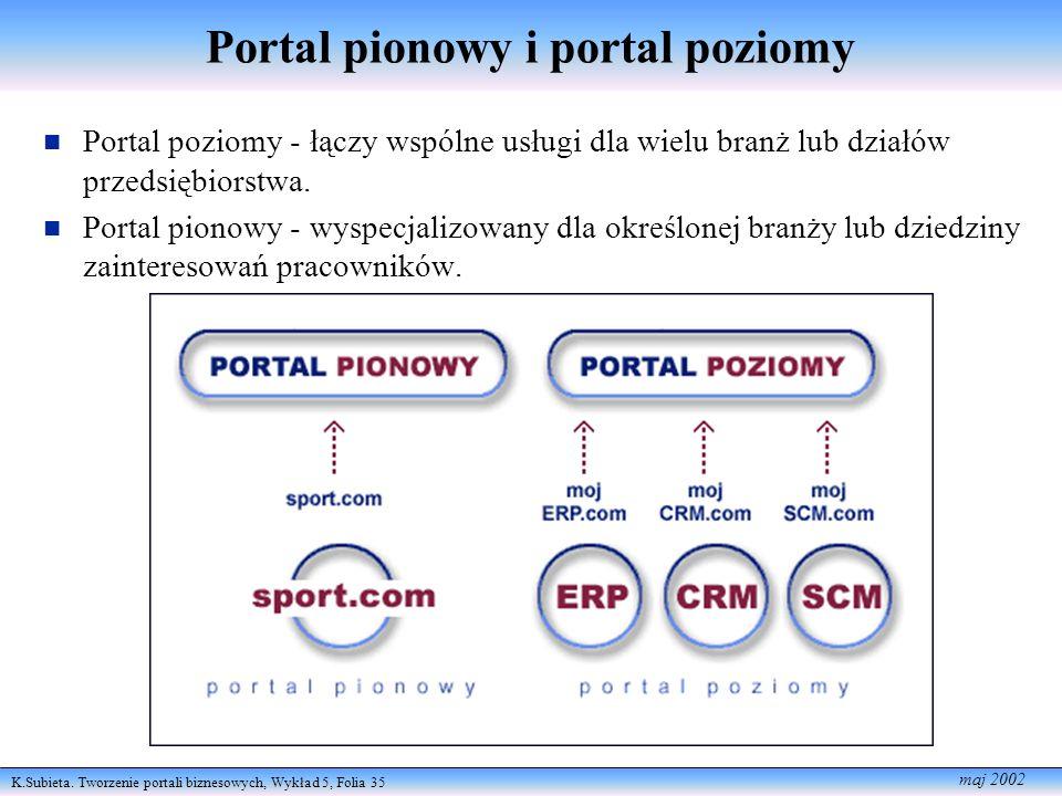 K.Subieta. Tworzenie portali biznesowych, Wykład 5, Folia 35 maj 2002 Portal pionowy i portal poziomy Portal poziomy - łączy wspólne usługi dla wielu