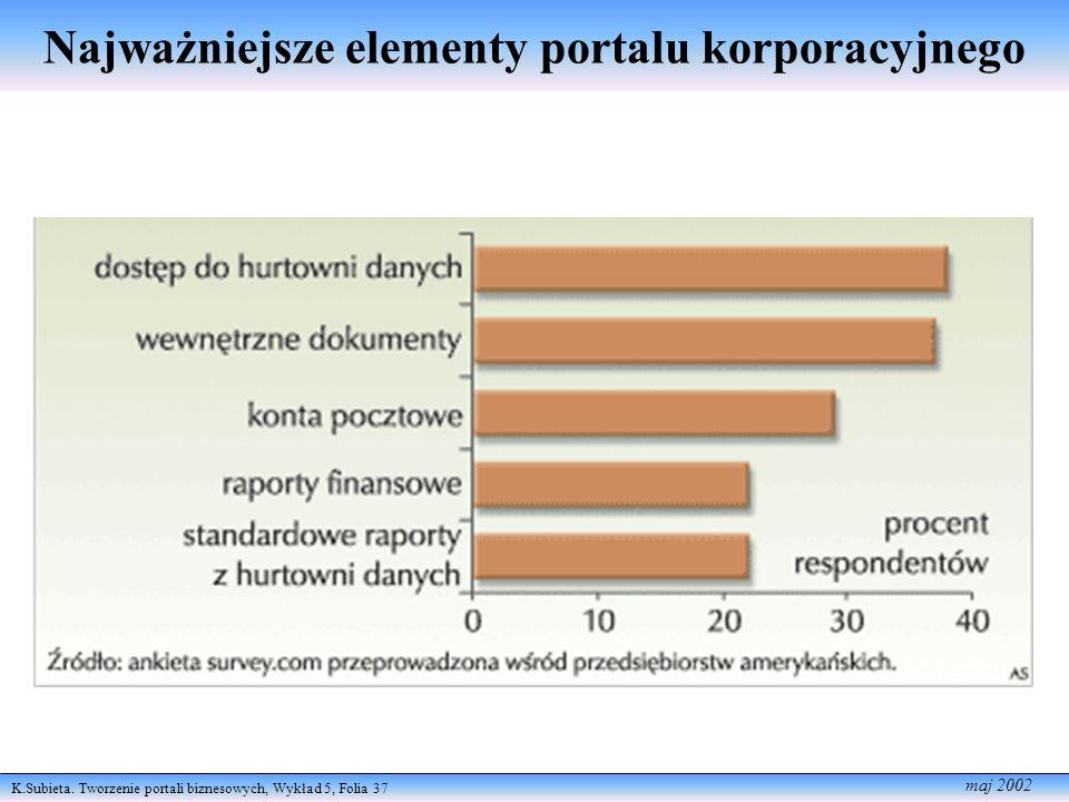 K.Subieta. Tworzenie portali biznesowych, Wykład 5, Folia 37 maj 2002 Najważniejsze elementy portalu korporacyjnego