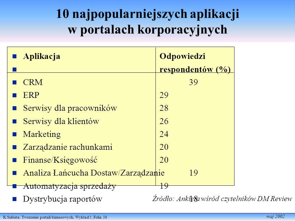 K.Subieta. Tworzenie portali biznesowych, Wykład 5, Folia 38 maj 2002 10 najpopularniejszych aplikacji w portalach korporacyjnych n AplikacjaOdpowiedz