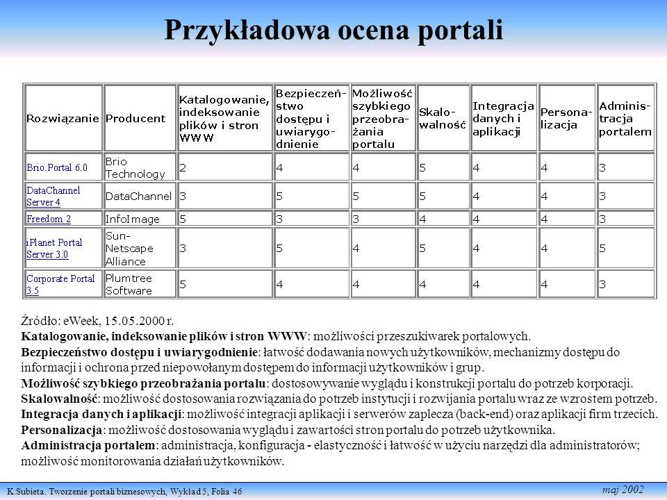 K.Subieta. Tworzenie portali biznesowych, Wykład 5, Folia 46 maj 2002 Przykładowa ocena portali Źródło: eWeek, 15.05.2000 r. Katalogowanie, indeksowan