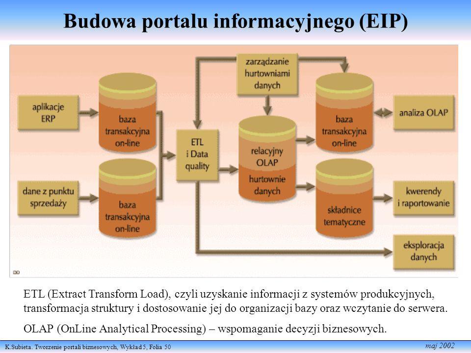 K.Subieta. Tworzenie portali biznesowych, Wykład 5, Folia 50 maj 2002 Budowa portalu informacyjnego (EIP) ETL (Extract Transform Load), czyli uzyskani
