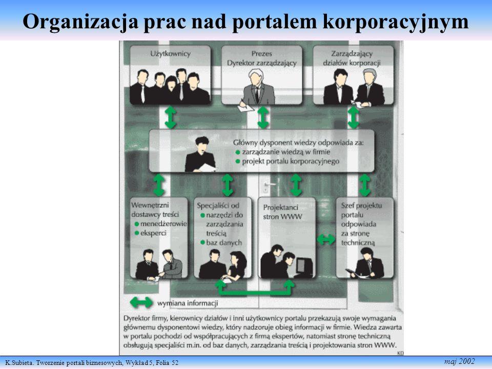 K.Subieta. Tworzenie portali biznesowych, Wykład 5, Folia 52 maj 2002 Organizacja prac nad portalem korporacyjnym