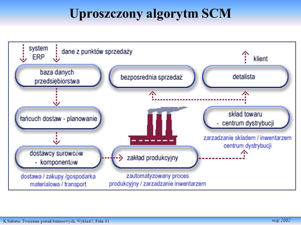 K.Subieta. Tworzenie portali biznesowych, Wykład 5, Folia 61 maj 2002 Uproszczony algorytm SCM