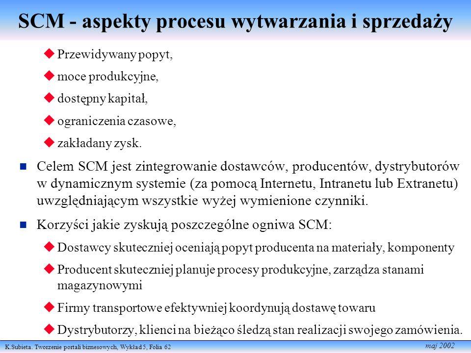 K.Subieta. Tworzenie portali biznesowych, Wykład 5, Folia 62 maj 2002 SCM - aspekty procesu wytwarzania i sprzedaży Przewidywany popyt, moce produkcyj