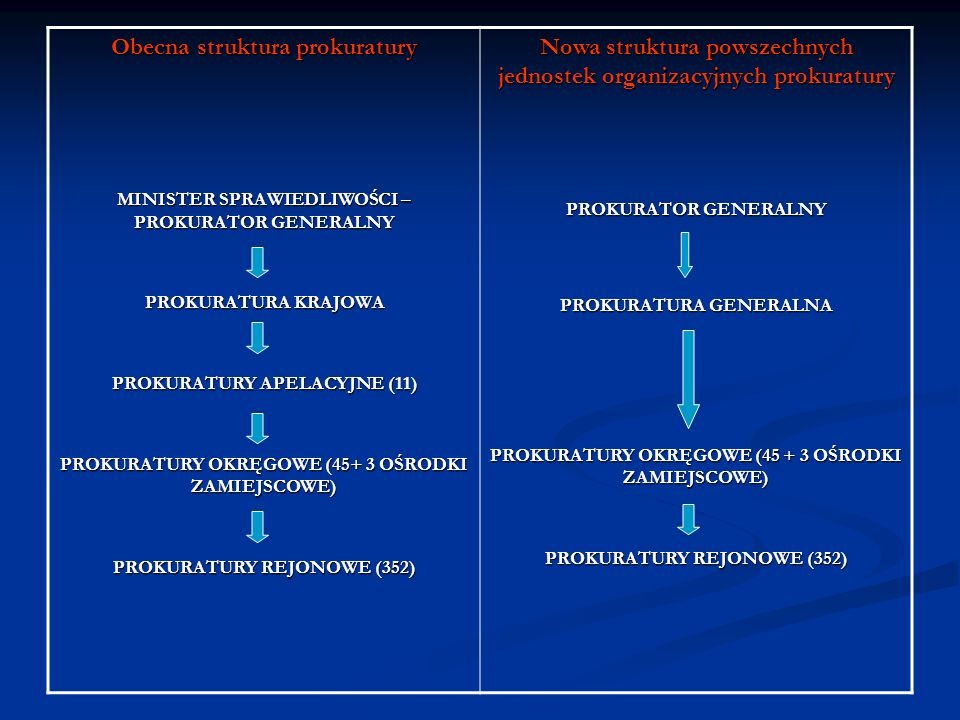 Obecna struktura prokuratury MINISTER SPRAWIEDLIWOŚCI – PROKURATOR GENERALNY PROKURATURA KRAJOWA PROKURATURY APELACYJNE (11) PROKURATURY OKRĘGOWE (45+