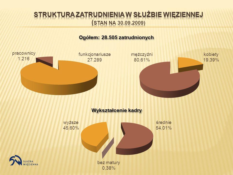Ogółem: 28.505 zatrudnionych funkcjonariusze 27.289 pracownicy 1.216 Wykształcenie kadry mężczyźni 80,61% kobiety 19,39% wyższe 45,60% średnie 54,01%