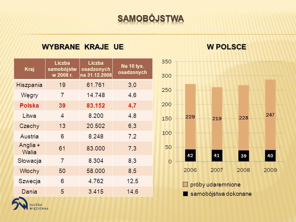 Kraj Liczba samobójstw w 2008 r. Liczba osadzonych na 31.12.2008 Na 10 tys. osadzonych Hiszpania1961.7613,0 Węgry714.7484,6 Polska3983.1524,7 Litwa48.