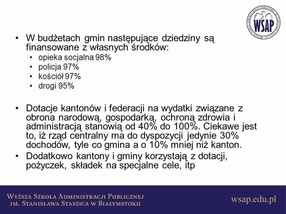 W budżetach gmin następujące dziedziny są finansowane z własnych środków: opieka socjalna 98% policja 97% kościół 97% drogi 95% Dotacje kantonów i fed