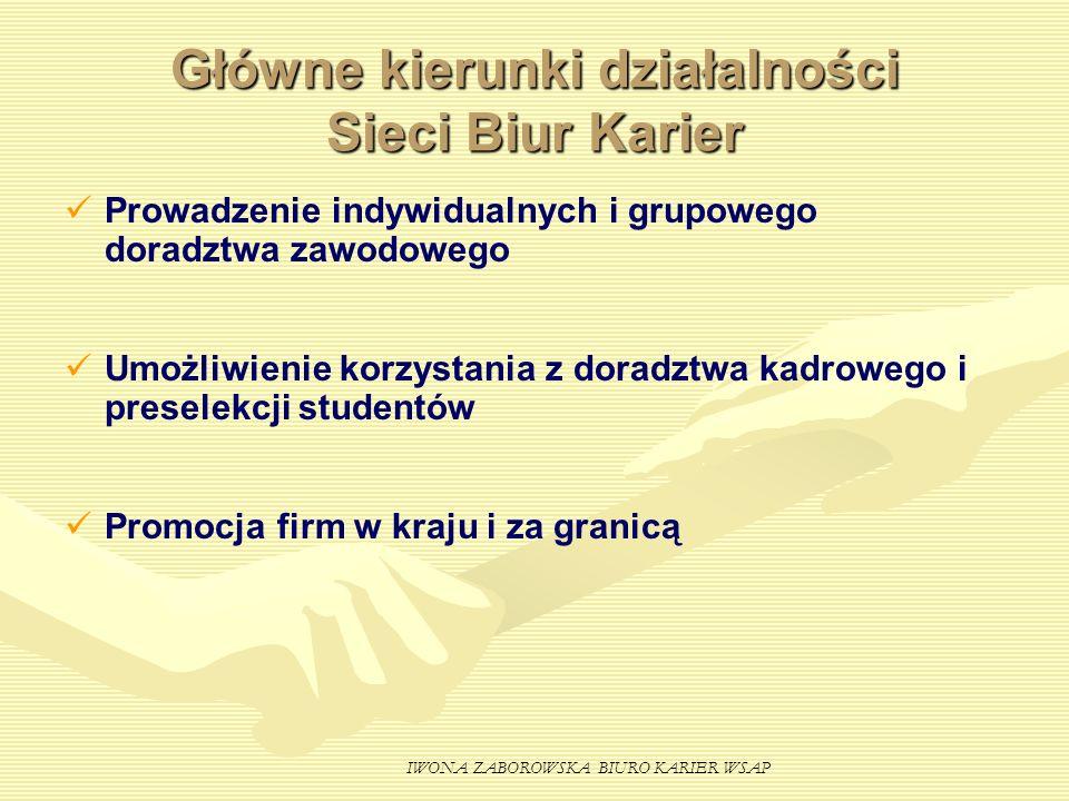 IWONA ZABOROWSKA BIURO KARIER WSAP Główne kierunki działalności Sieci Biur Karier Prowadzenie indywidualnych i grupowego doradztwa zawodowego Umożliwi