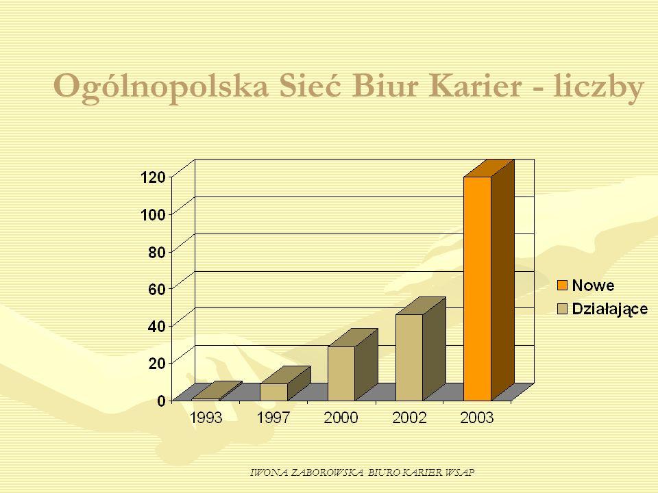 IWONA ZABOROWSKA BIURO KARIER WSAP Ogólnopolska Sieć Biur Karier - liczby