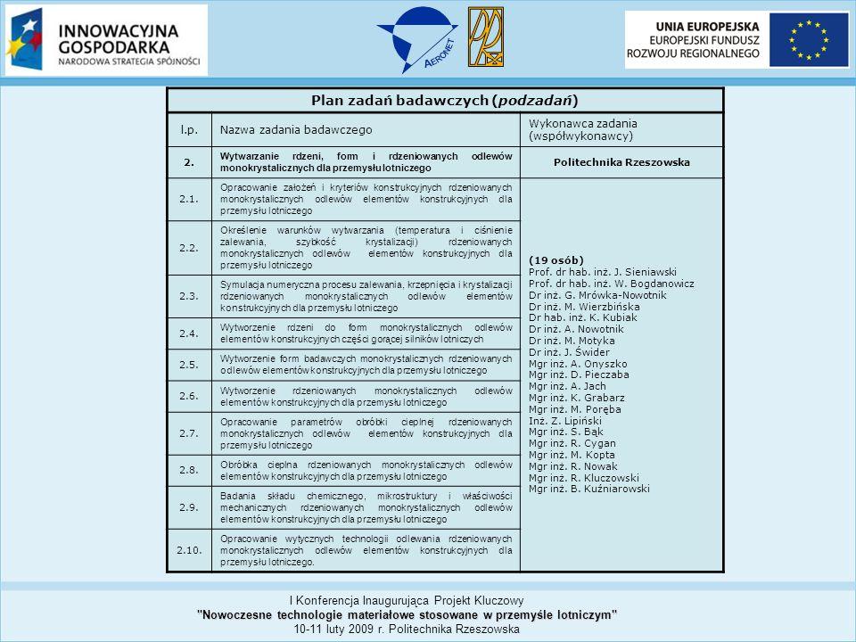 Plan zadań badawczych (podzadań) l.p.Nazwa zadania badawczego Wykonawca zadania (współwykonawcy) 3.
