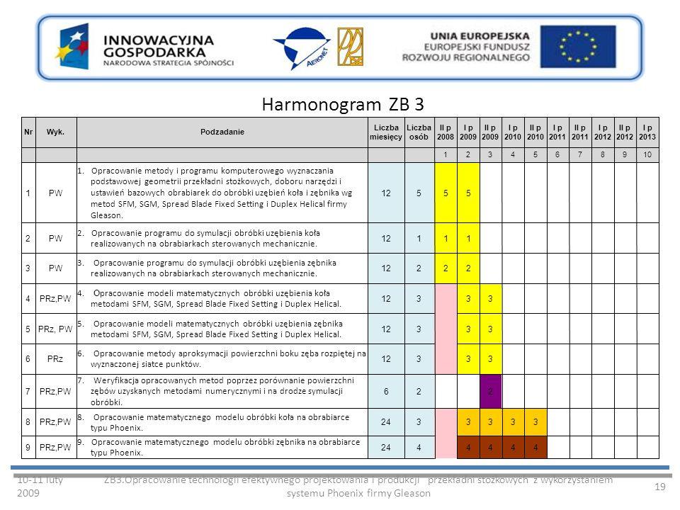 Harmonogram ZB 3 10-11 luty 2009 ZB3.Opracowanie technologii efektywnego projektowania i produkcji przekładni stożkowych z wykorzystaniem systemu Phoenix firmy Gleason 19