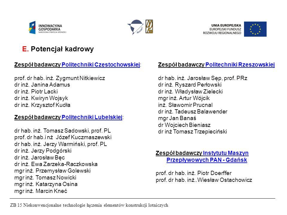 ZB 15 Niekonwencjonalne technologie łączenia elementów konstrukcji lotniczych E. Potencjał kadrowy Zespół badawczy Politechniki Częstochowskiej: prof.