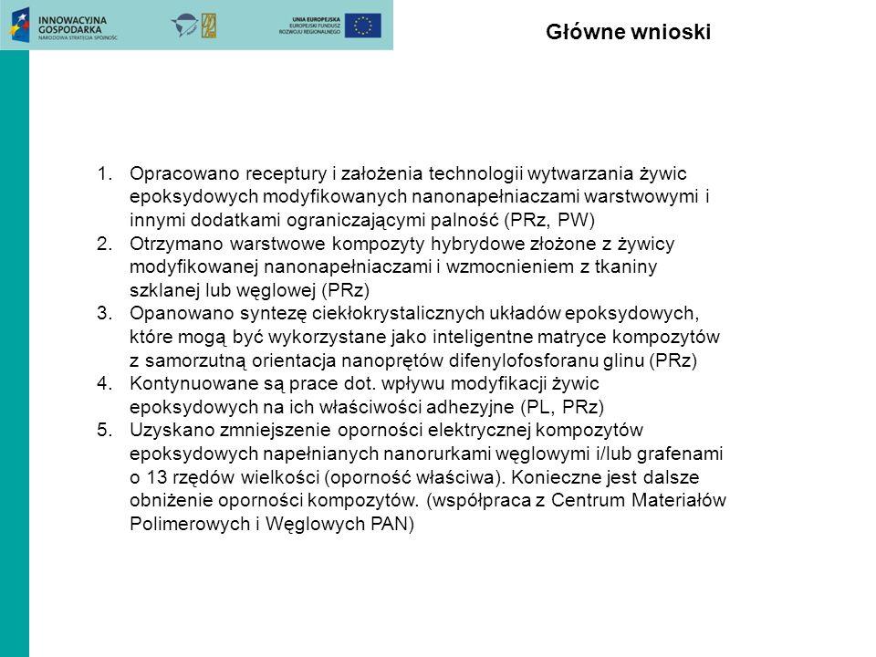 Główne wnioski 1.Opracowano receptury i założenia technologii wytwarzania żywic epoksydowych modyfikowanych nanonapełniaczami warstwowymi i innymi dod