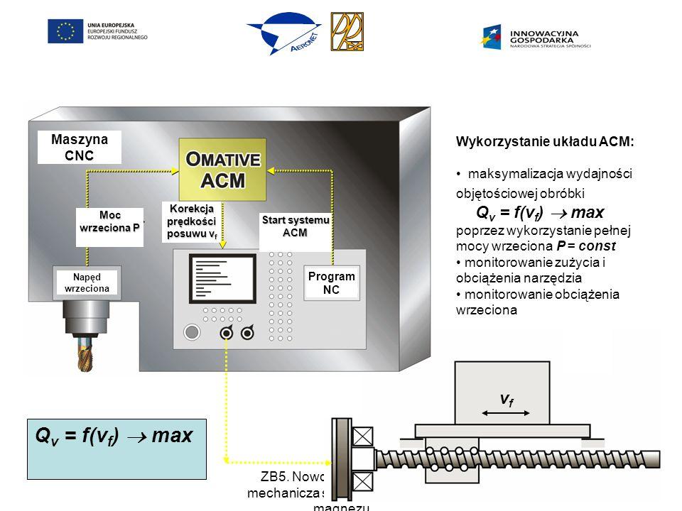 ZB5. Nowoczesna obróbka mechanicza stopów aluminium i magnezu Maszyna CNC Napęd wrzeciona Program NC Start systemu ACM Korekcja prędkości posuwu v f M