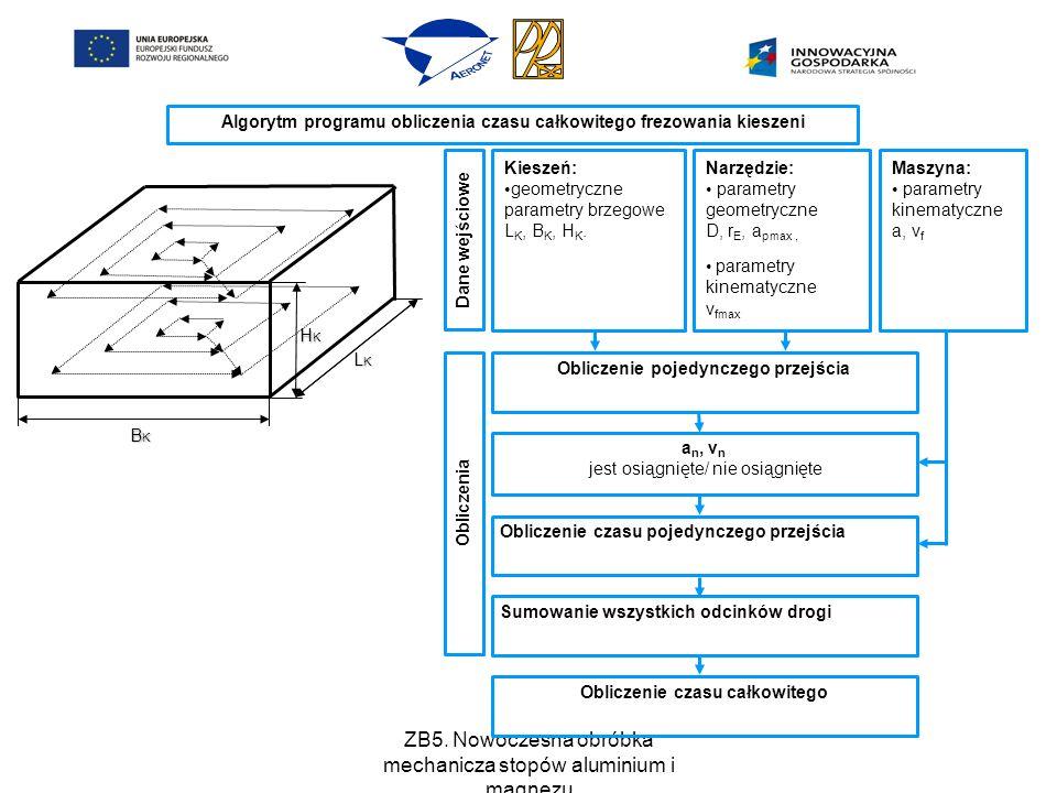 ZB5. Nowoczesna obróbka mechanicza stopów aluminium i magnezu Narzędzie: parametry geometryczne D, r E, a pmax, parametry kinematyczne v fmax Maszyna: