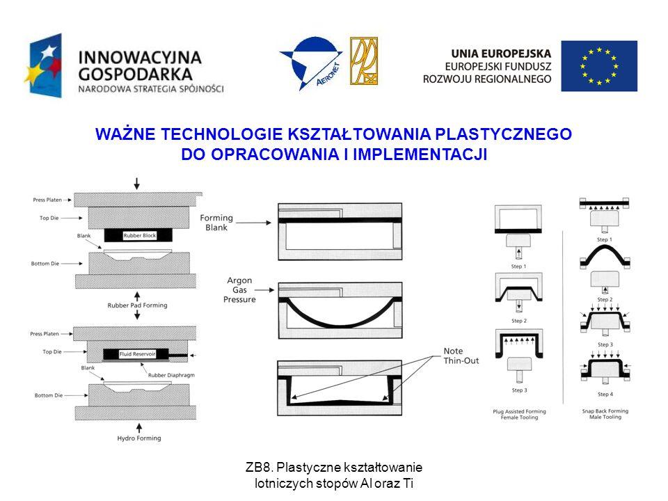 ZB8. Plastyczne kształtowanie lotniczych stopów Al oraz Ti WAŻNE TECHNOLOGIE KSZTAŁTOWANIA PLASTYCZNEGO DO OPRACOWANIA I IMPLEMENTACJI