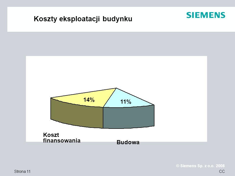 Strona 11 © Siemens Sp. z o.o. 2008 CC Koszty eksploatacji budynku Koszt finansowania Budowa 14% 11%