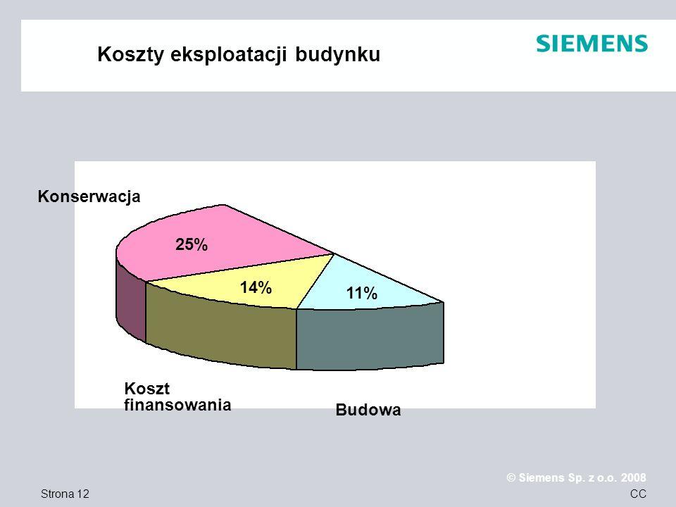 Strona 12 © Siemens Sp. z o.o. 2008 CC Koszty eksploatacji budynku Konserwacja Koszt finansowania Budowa 25% 14% 11%