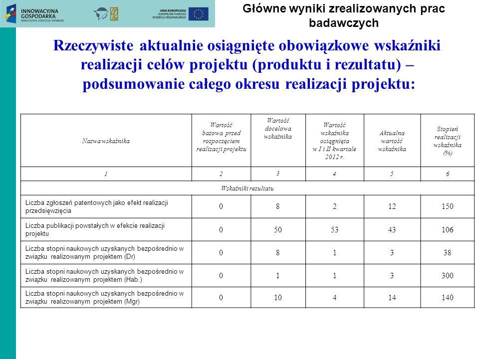 Główne wyniki zrealizowanych prac badawczych Rzeczywiste aktualnie osiągnięte obowiązkowe wskaźniki realizacji celów projektu (produktu i rezultatu) –
