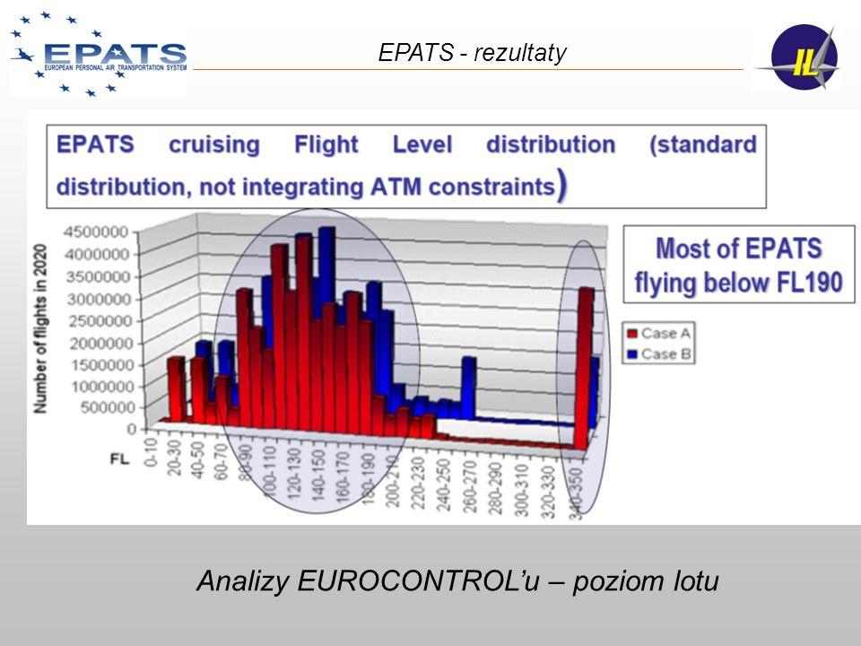 Analizy EUROCONTROLu – poziom lotu EPATS - rezultaty