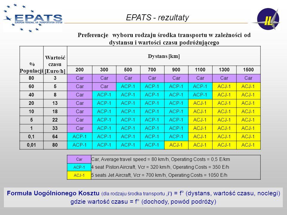 Formuła Uogólnionego Kosztu (dla rodzaju środka transportu i) = f° (dystans, wartość czasu, noclegi) gdzie wartość czasu = f° (dochody, powód podróży)