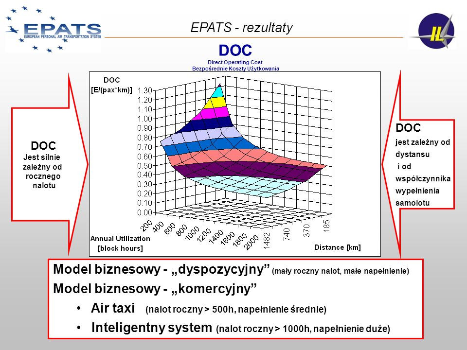 Udział saolotów EPATS w Europejskim Ruchu Lotniczym EPATS seems to be avoiding the current ECAC Core Area May be creating new dense/congested area and airports (mainly south of Europe but also England) EPATS - rezultaty