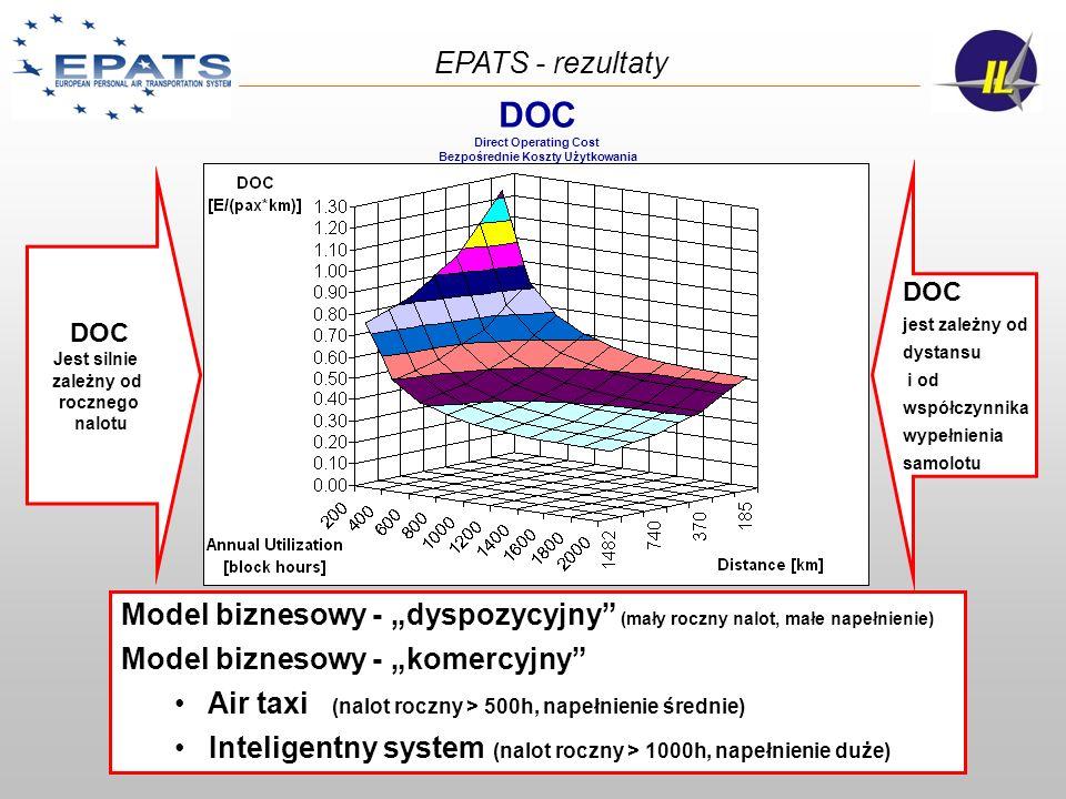 Model biznesowy - dyspozycyjny (mały roczny nalot, małe napełnienie) Model biznesowy - komercyjny Air taxi (nalot roczny > 500h, napełnienie średnie)