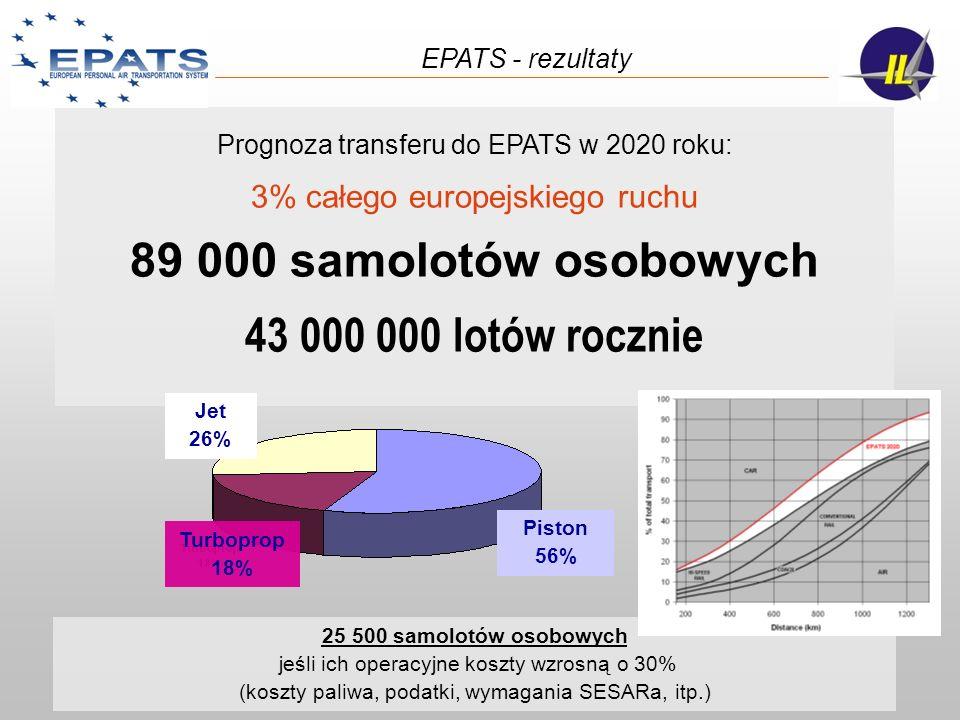 Prognoza transferu do EPATS w 2020 roku: 3% całego europejskiego ruchu 89 000 samolotów osobowych 43 000 000 lotów rocznie 25 500 samolotów osobowych