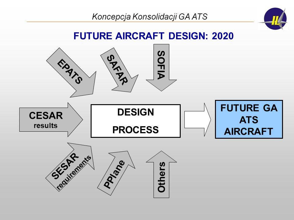 Koncepcja Konsolidacji GA ATS DESIGN PROCESS EPATS SESAR requirements SAFAR SOFIA CESAR results PPlane Others FUTURE AIRCRAFT DESIGN: 2020 FUTURE GA A