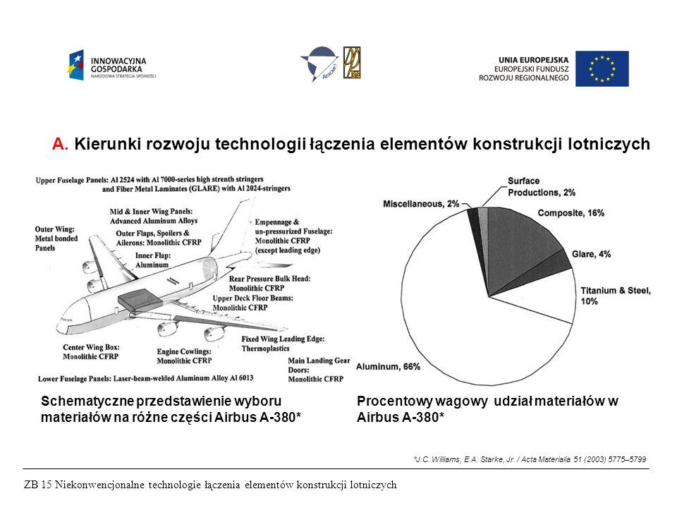 ZB 15 Niekonwencjonalne technologie łączenia elementów konstrukcji lotniczych A.