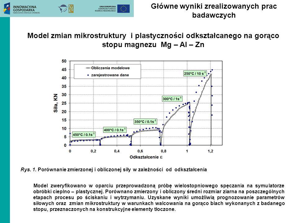 Główne wyniki zrealizowanych prac badawczych Rys. 1. Porównanie zmierzonej i obliczonej siły w zależności od odkształcenia Model zweryfikowano w oparc